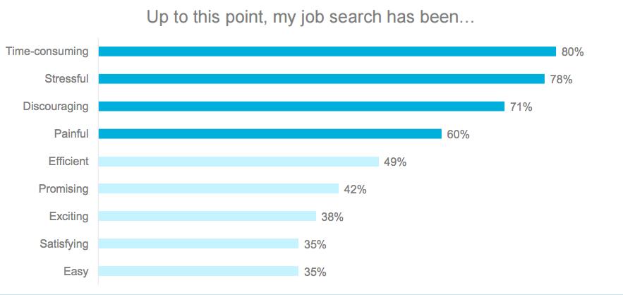 PiJa - Jobbigt att söka jobb